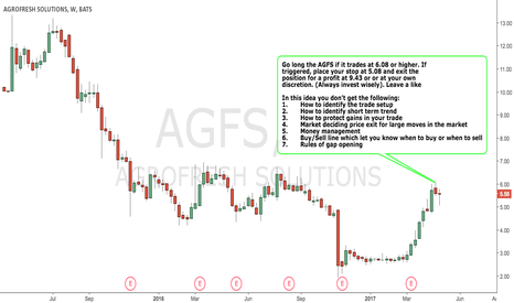 AGFS: AGROFRESH SOLUTIONS - BULLISH Strategy