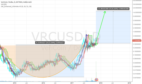 VRCUSD: VRC Major C&H for 4000% target by March 2018
