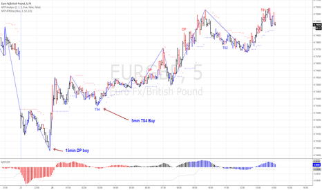 EURGBP: Same BUY on the EURGBP