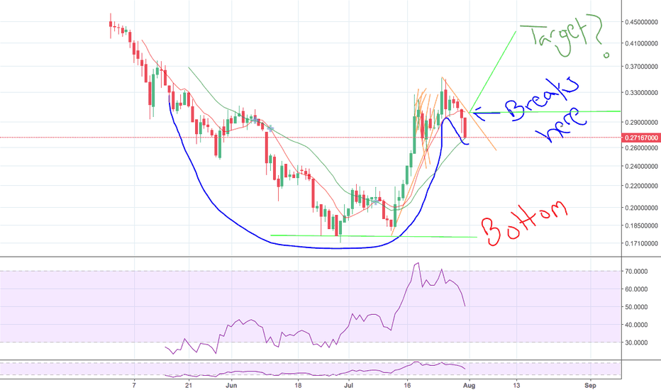 XLMUSD: Is a cup and handle forming on XLMUSD? Not a pro, just asking