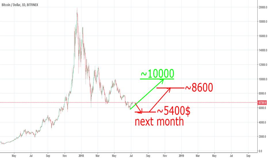 BTCUSD: Bitcoin to 5400 next month !!