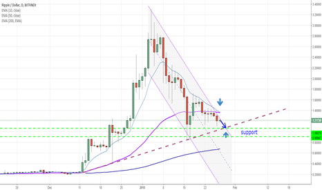 XRPUSD: Ripple / USD - will go down