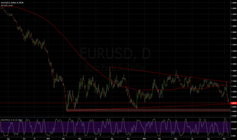 EURUSD: EURUSD | Long on this support