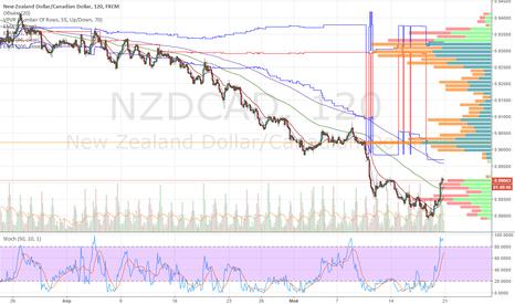 NZDCAD: NZDCAD сигнал на покупку