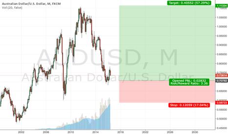 AUDUSD: AUD/USD 08.05.16