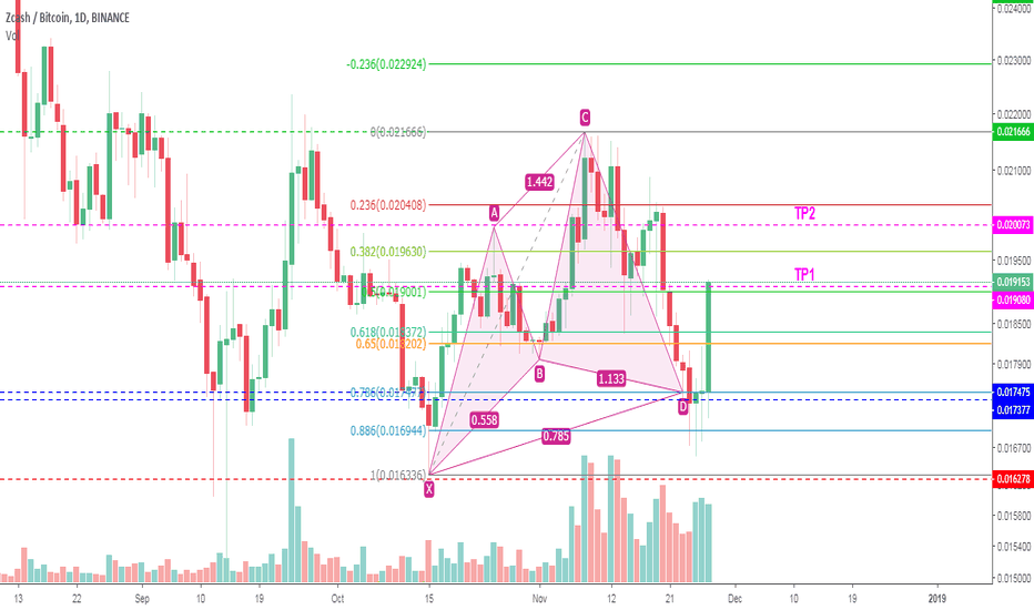 ZECBTC: #ZEC Cypher Pattern - Harmonic Patterns