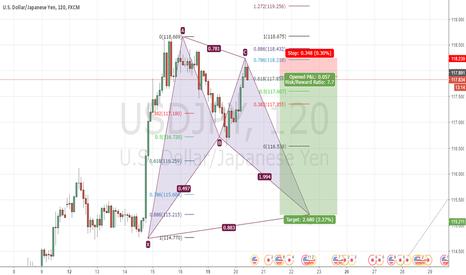 USDJPY: USDJPY potential batt pattern formation