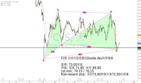 CVS: CVS諧波型態和Inside day疊加的作多機會