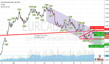 EURCAD: EURCAD looking bearish?