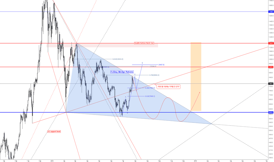 BTCUSD: Bitcoin USD Falling Wedge Pattern