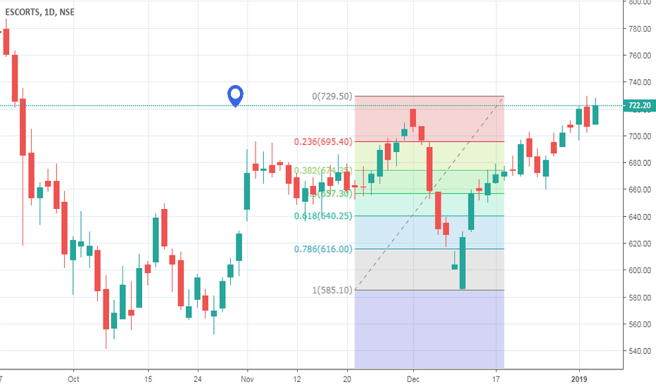 ESCORTS: ESCORT SELLING OPPORTUNITY WITH A TIGHT S/L