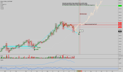 BTCUSD: BTCUSD: Bottom's in - Expecting Segwit activation and no split