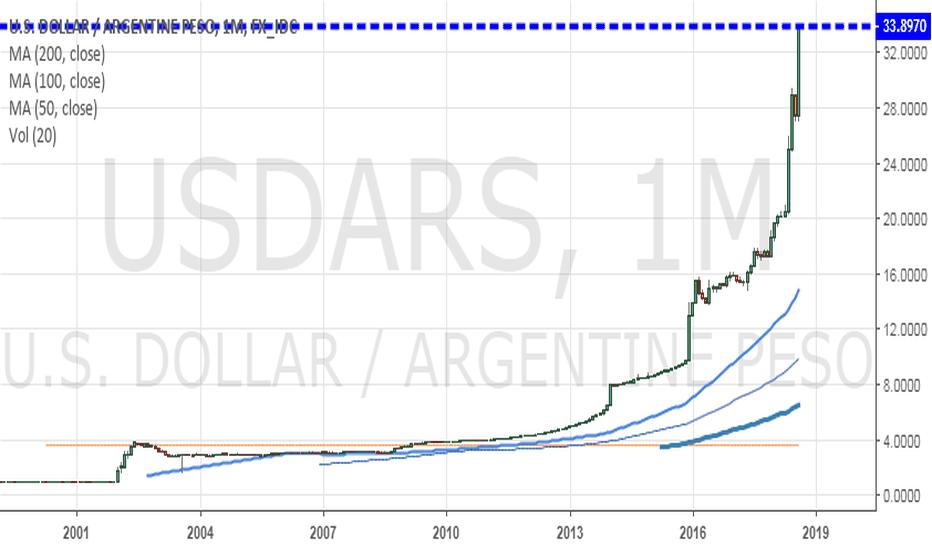USDARS: Argentina collapse