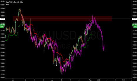 XAUUSD: Gold clone now turning down