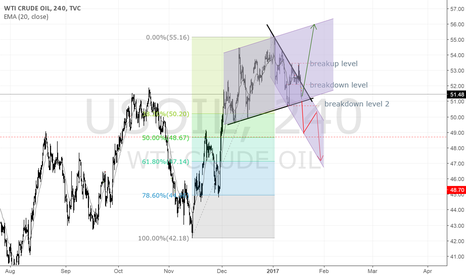 USOIL: USOIL another version