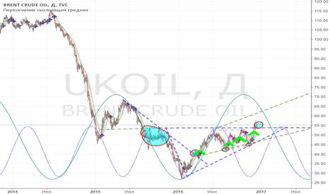 UKOIL: Brent oil. Цель. 60$