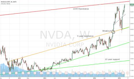 NVDA: Nvidia Needs a Pullback
