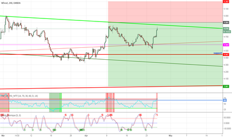 WHEATUSD: Short another one