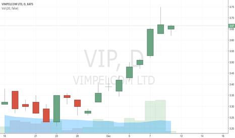 VIP: the power of ZERO is 80%