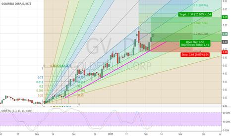 GV: GV follows uptrend