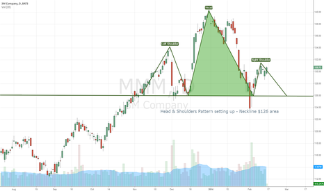 MMM: 3M Head & Shoulders Pattern forming