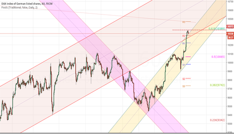 GER30: Maybe time for short DAX soon ?