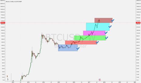 BTCUSD: Bitcoin scenario with GOLD