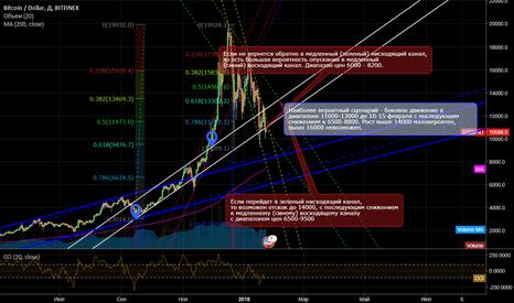 BTCUSD: Bitcoin перспективы ближайших 10-15 дней