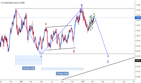 USDCHF: USDCHF / C-wave of flat sell setup / daily