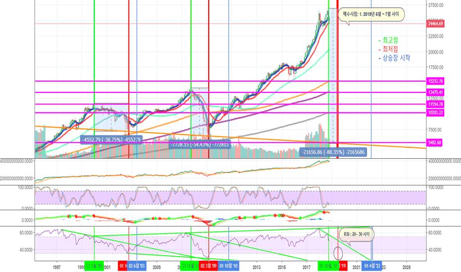 DJI: 10년 금융위기설을 바탕으로 한 다우지수 차트 분석 입니다. ( It's DJI chart )
