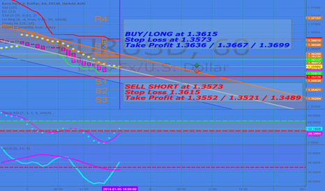 EURUSD: EUR/USD - 60 Minute -