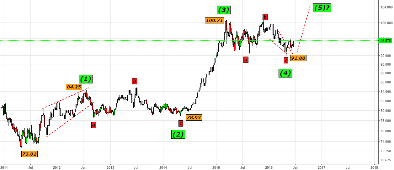 Dollar Index-- Looking for 100.50 & Above 100.50 to 103.50