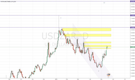 USDZAR: USDZAR Medium Term Bullish