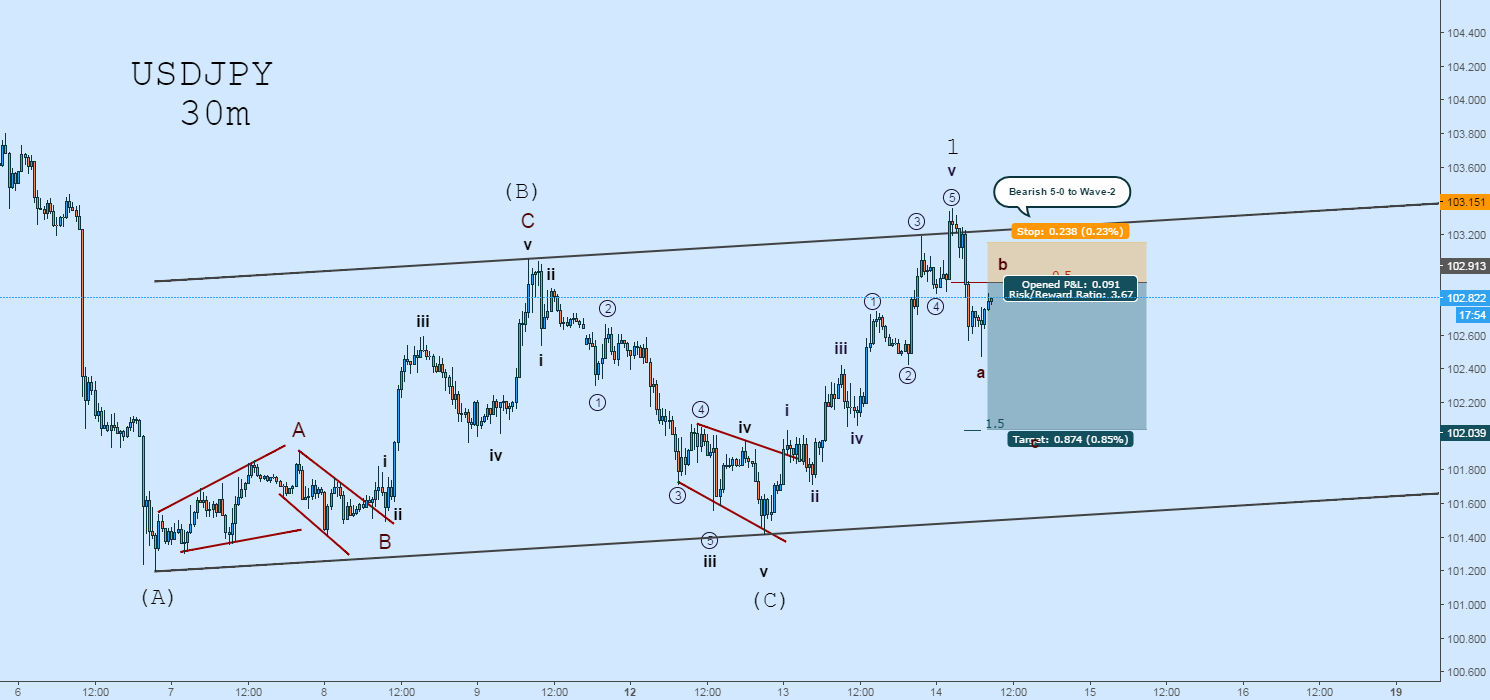 USDJPY EW: Bearish 5-0 Pattern to Complete Wave-2
