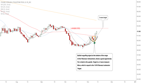 GBPPHP: GBPPHP: Bull Momentum Strong, 3 Wave Target To Be Seen