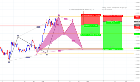 EURAUD: EURAUD correction wave Harmonic Pattern