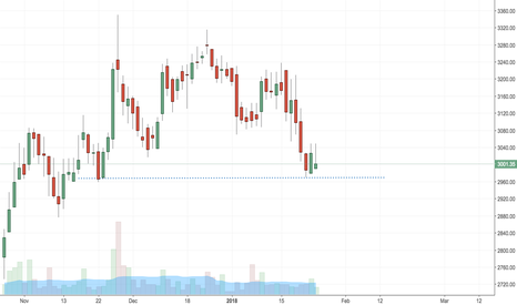 DALMIABHA: Dalmia Bharat reversal from support