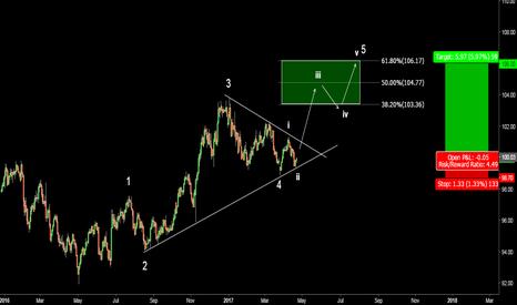 DXY: Dollar Index (DXY). Last Wave Up Is Underway.