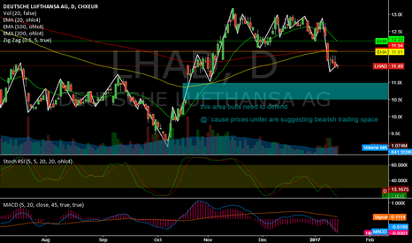 LHA: LHAD @ daily @ closed lower while last 6 trading days daily