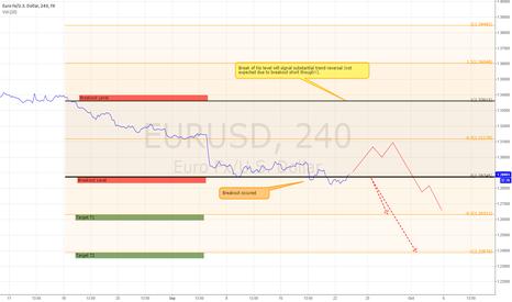 EURUSD: EURUSD 4hr Short Trade Initiated. Heading for 1.2387 long-term