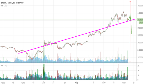 BTCUSD: bitcoin confusion play. dont get squeezed