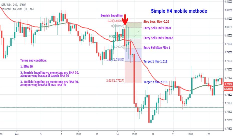 GBPAUD: Simple H4 Mobile Methode