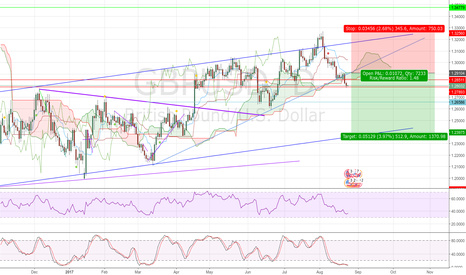 GBPUSD: Gbp wedge retest scenario