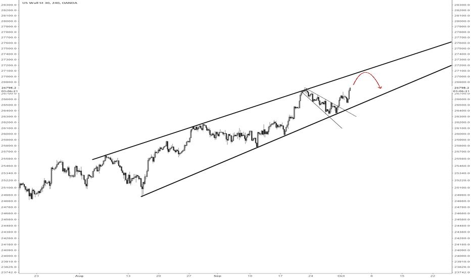 US30USD: DJIA via /YM short opportunity on next leg up