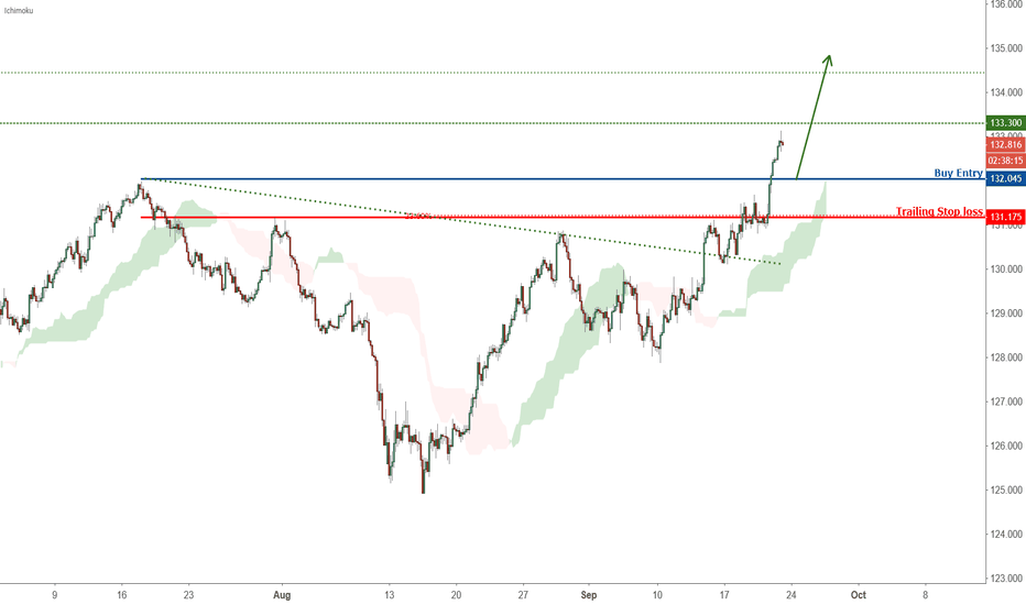 EURJPY: Breakout Identified in EURJPY
