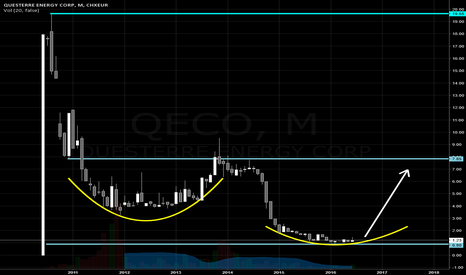 QEC: Questerre Energy