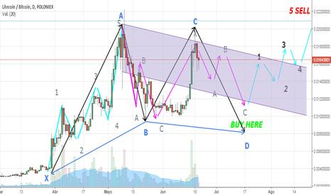 LTCBTC: Eliot Waves. Lite coin/ Btc  for the next month