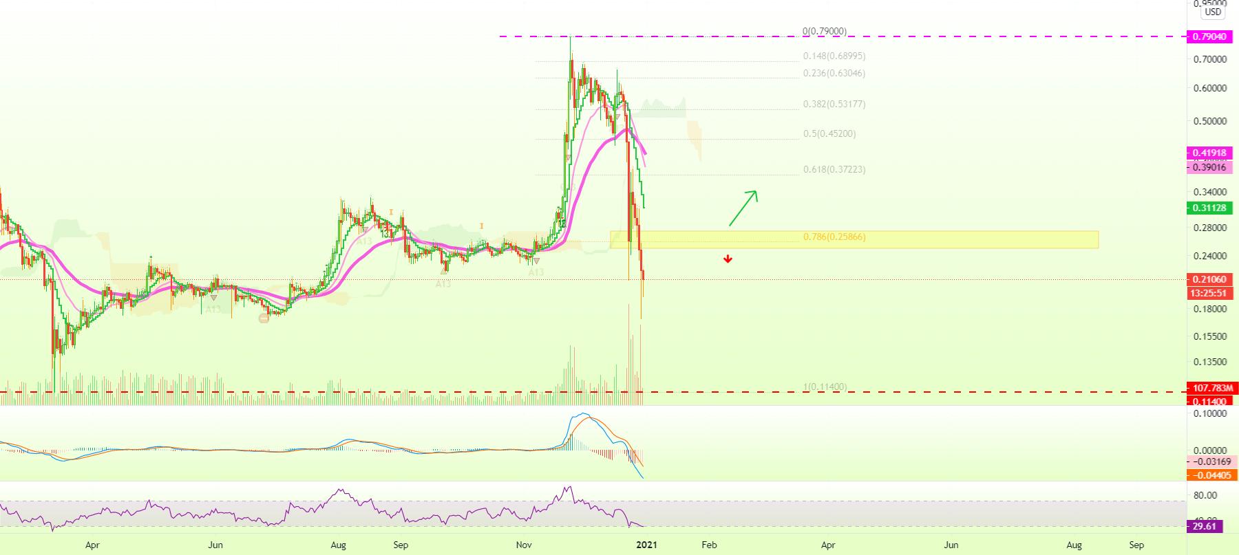 telaio btc tradingview