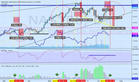 NAS100: NAS100 and USDJPY correlation