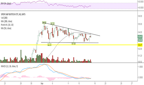 XBI: Consolidating above support